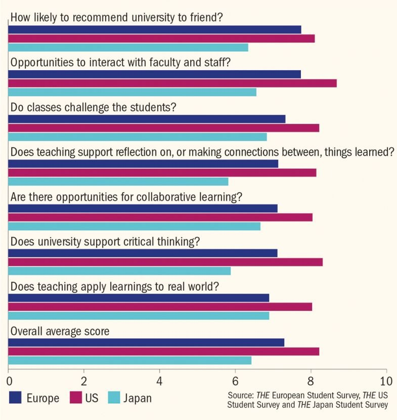 US beats Europe and Japan in student satisfaction survey