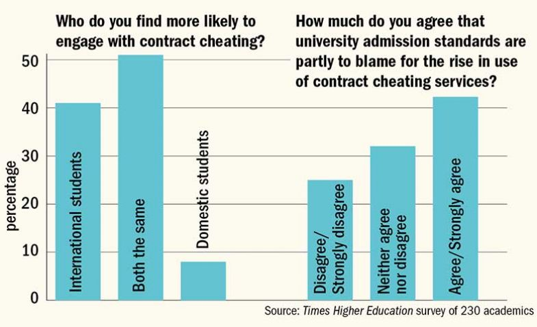 perceptions-of-cheating-graph