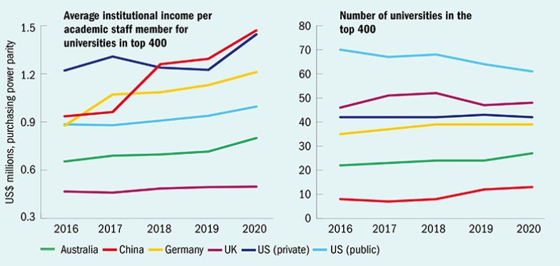 Average institutional incomes and ranking positions