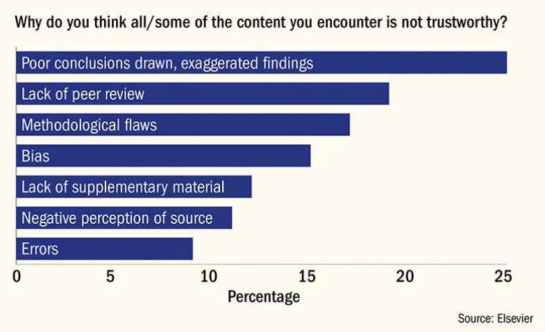 Reasons for doubting the reliability of research