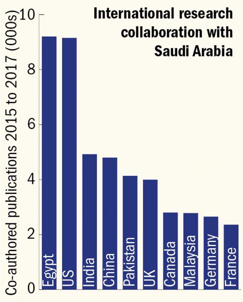 saudi-collaborators