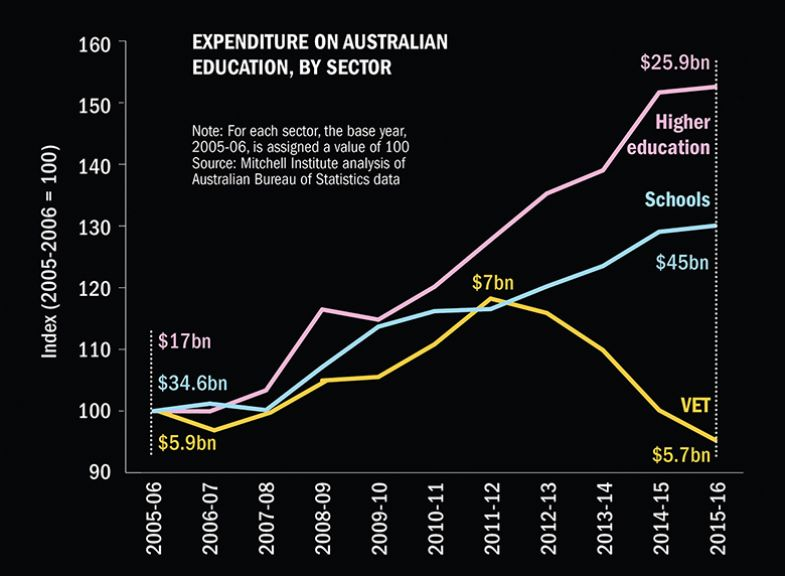Expenditure on Australian education, by sector
