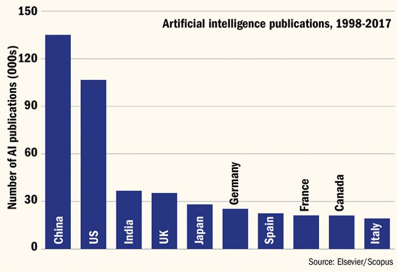China and US lead on AI papers