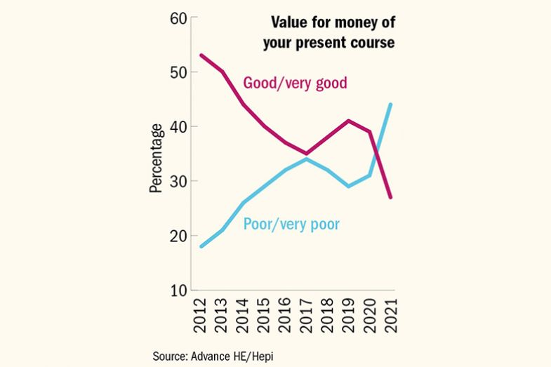 Graph of value for money of university courses, according to Advance HE/Hepi survey