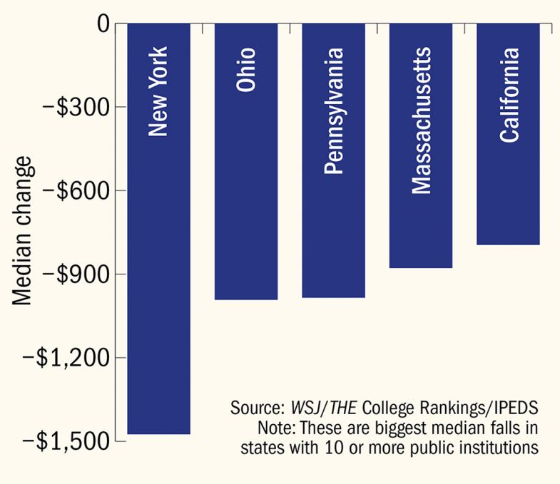 States with largest falls in per capita funding  for public institutions, 2020 to 2021