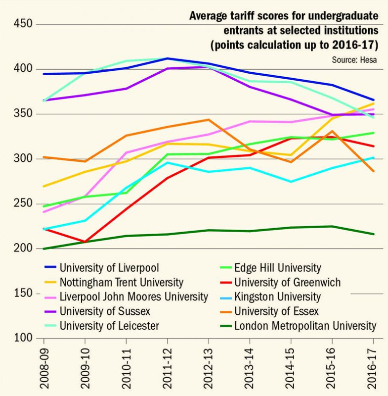 Shift in entry requirements at English universities
