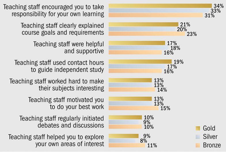 Graph: teaching staff characteristics by TEF award (small)
