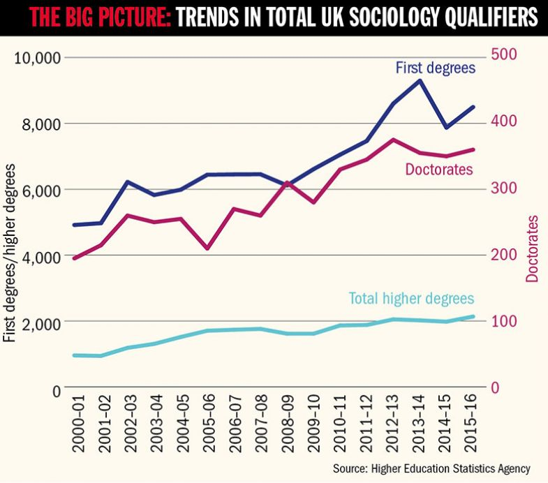 Graph - The big picture: trends in total UK sociology qualifiers