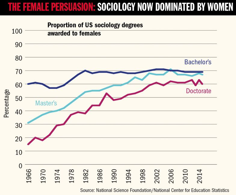 Graph - The female persuasion: sociology now dominated by women