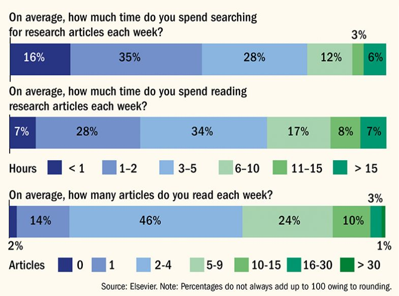 Time spent searching for and reading articles