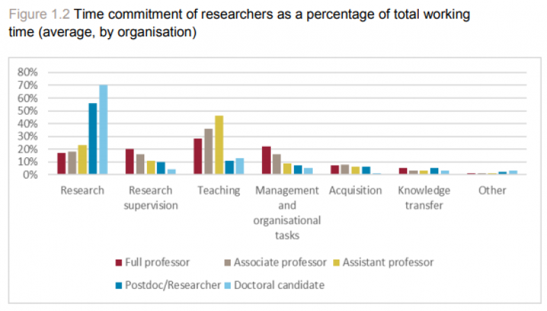Time commitment of researchers - what motivates researchers