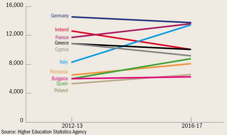 Top 10 EU countries for HE students
