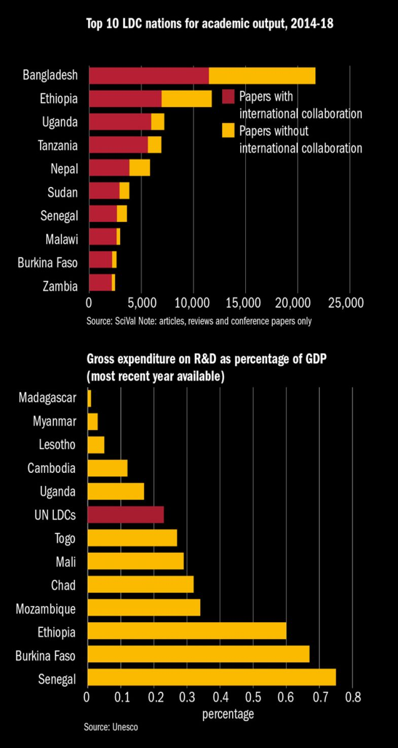 Academic output and gross expenditure on R&D