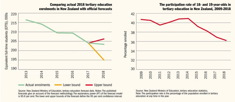 Student enrolments in New Zealand across time