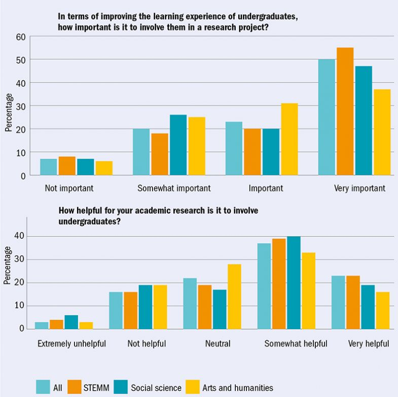 Undergraduate involvement in research (two bar charts)
