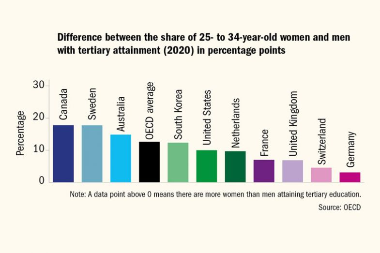 Graph showing the difference between the share of 25- to 34-year-old women and men with tertiary attainment (2020) in percentage points