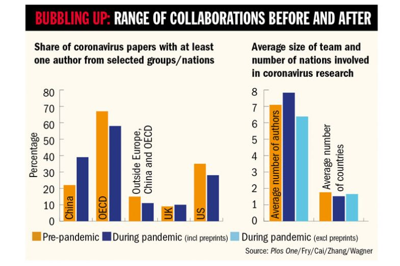 Range of collaborations before and after graph