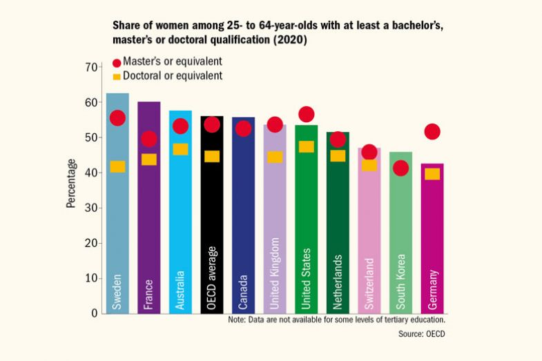 Graph of the share of women among 25- to 64-year-olds with at least a bachelor's, master's or doctoral qualification (2020)