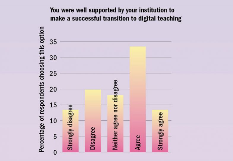 Graph graphic, You were well supported by your institution to make a successful transition to digital teaching