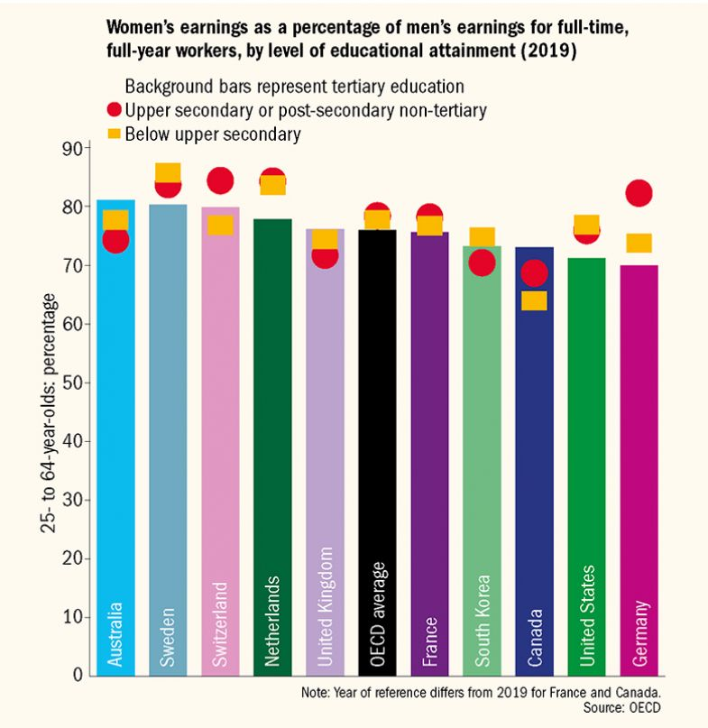 Graph showing Women's earnings as a percentage of men's earnings for full-time, full-year workers, by level of educational attainment (2019)