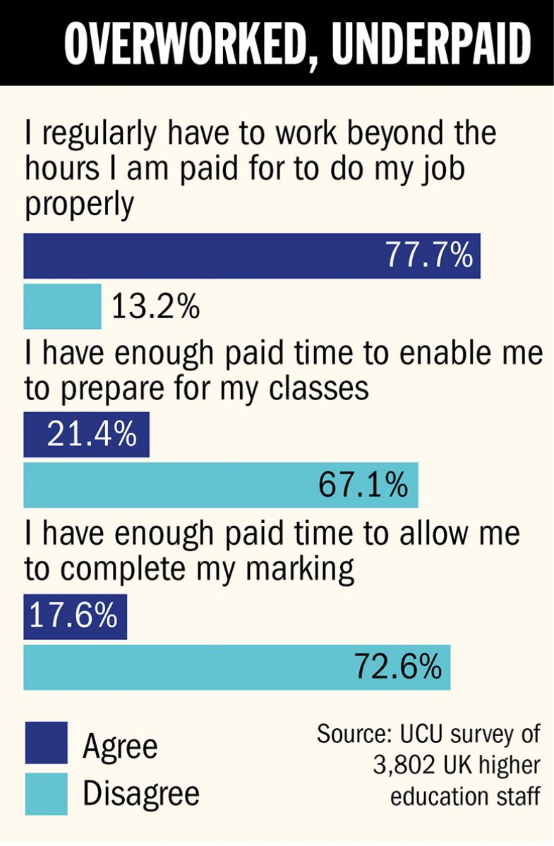 Casual academics 'work double the hours they are paid for