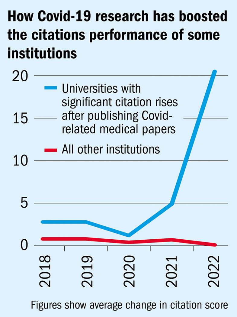 How Covid-19 research has boosted the citations performance of some institutions