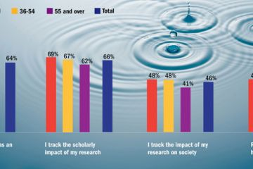 How researchers rate importance of impact by age