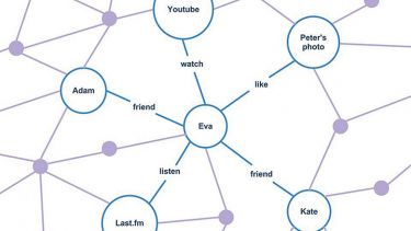Web of internet connections