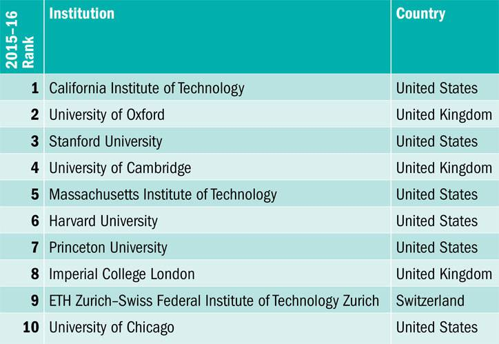 Times Higher Education World University Rankings