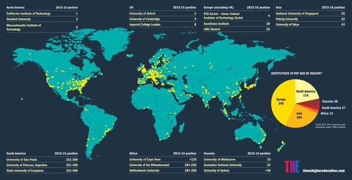 Top universities by region