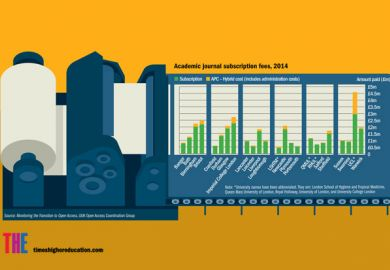 Academic journal subscription fees 2014 infographic