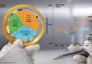 How medical research is funded