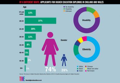 Applicants for higher education diplomas in England and Wales