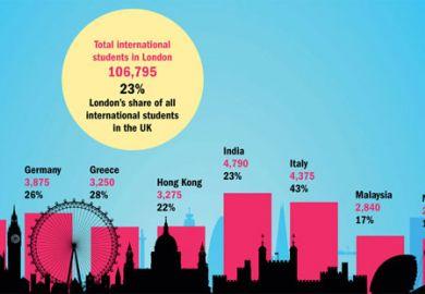 International students at universities in London, 2013-14