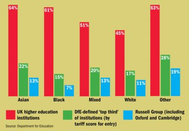 Participation in higher education by ethnicity (29 October 2015)