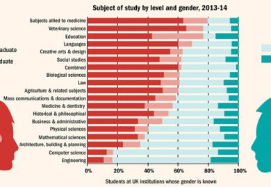 Subject of study by level and gender 2013-2014