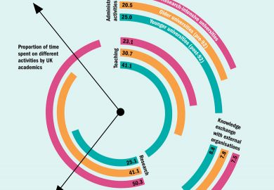 The great divide: how scholars spend their time (3 March 2016)