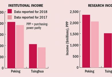 Two bar charts for Asia Peking v Tsinghua