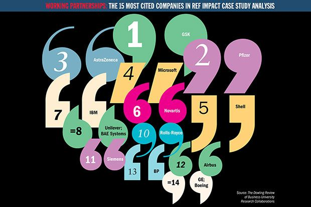 15 most cited companies in REF impact case study analysis