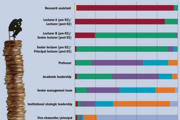 Salaries by academic rank | Times Higher Education (THE)