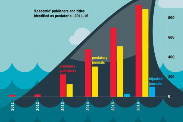 'Academic' publishers and titles identified as predatorial, 2011-16