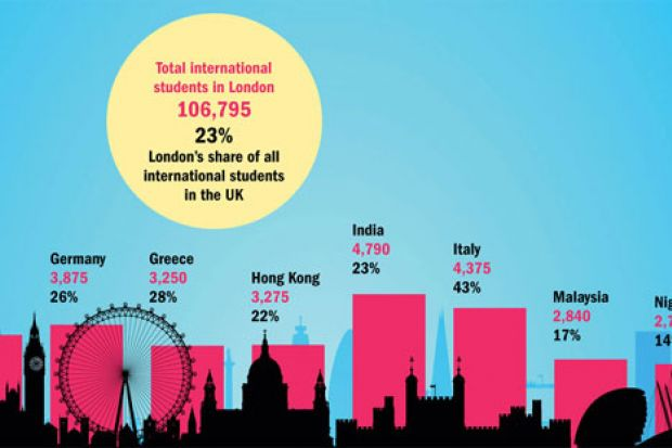 International students at universities in London, 2013-14