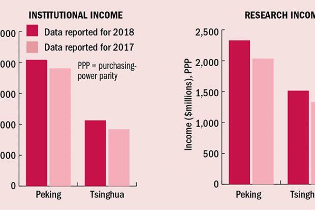 Two bar charts for Asia Peking v Tsinghua