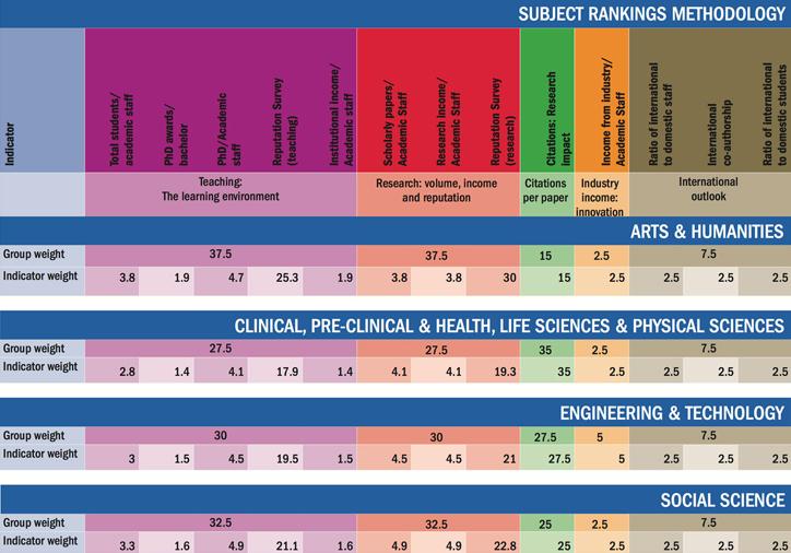 World University Rankings 2016-2016 subject rankings methodology