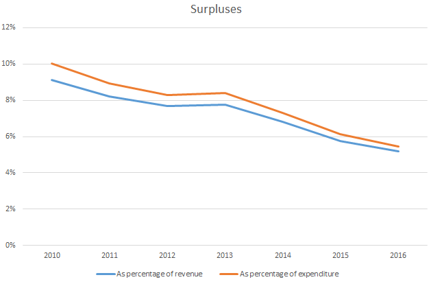 Graph surpluses