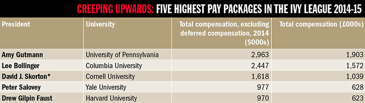 Table of the five highest pay packages in the Ivy League 2014-15