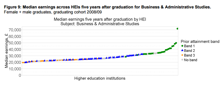 Median earnings across HEIs five years after graduation for Business & Administrative Studies.