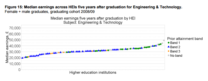 Median earnings across HEIs five years after graduation for Engineering & Technology