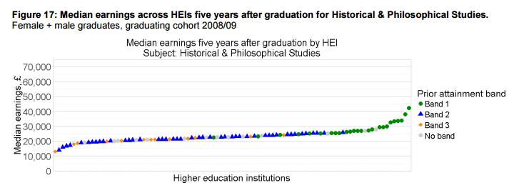 Median earnings across HEIs five years after graduation for Historical & Philosophical Studies