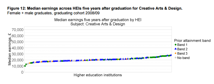 Median earnings across HEIs five years after graduation for Creative Arts & Design.